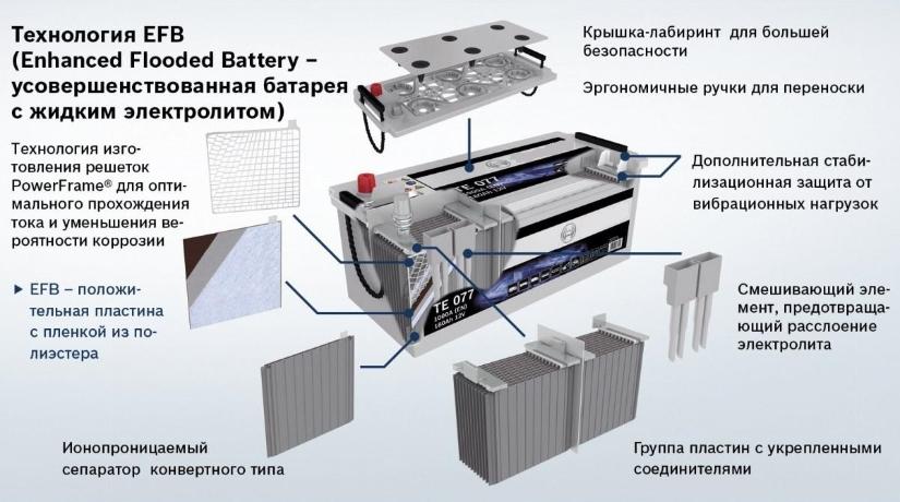 Что такое EFB аккумулятор — плюсы и минусы
